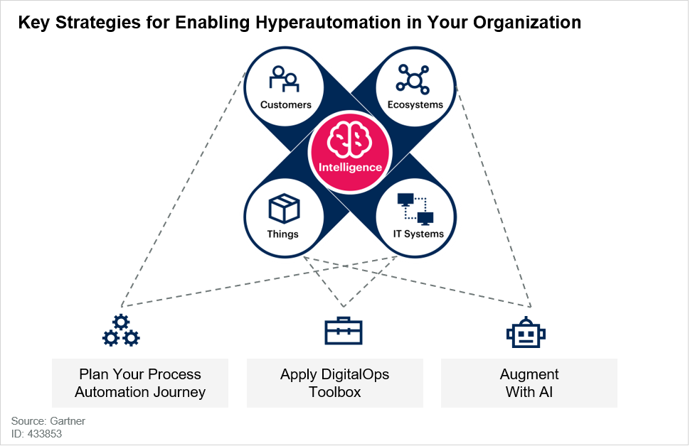Key-Strategies-for-Enabling-Hyperautomation-in-your-Organization