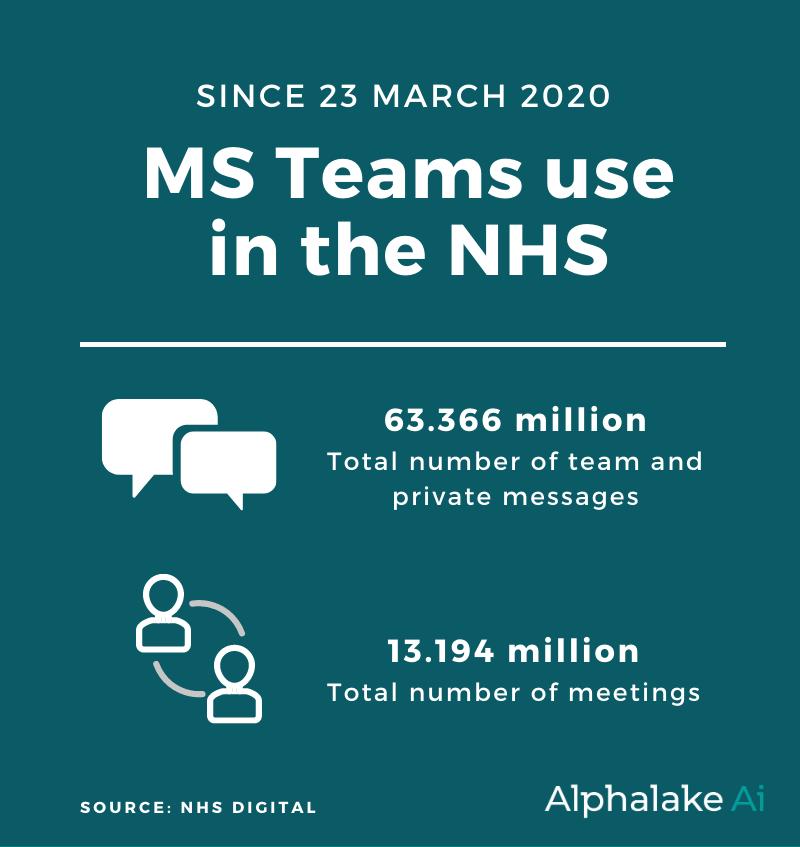 Overall MS teams data