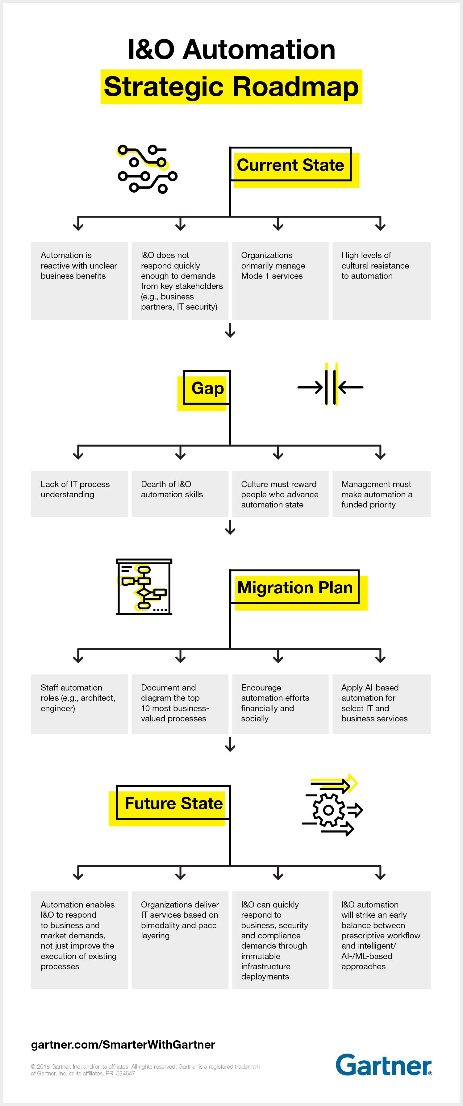 PR_524647_PR_SWG_IO_Automation_Strategic_Roadmap_Infographic_v3