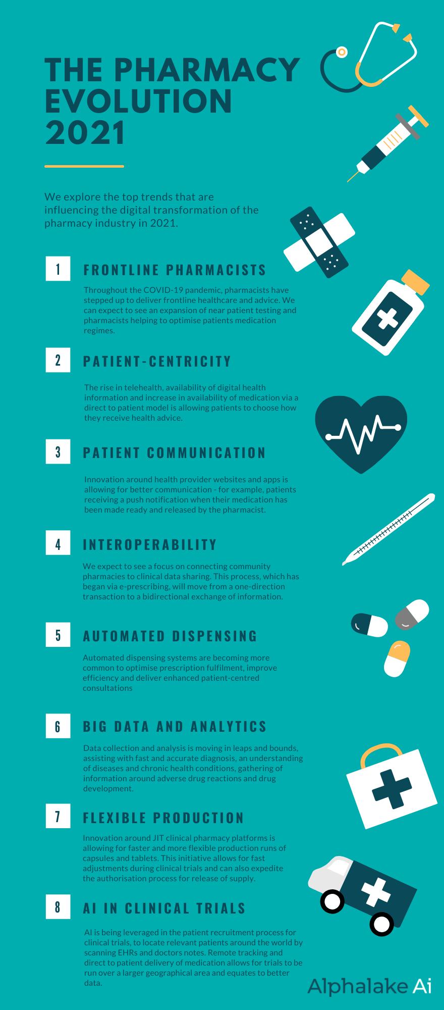 The Pharmacy Evolution 2021