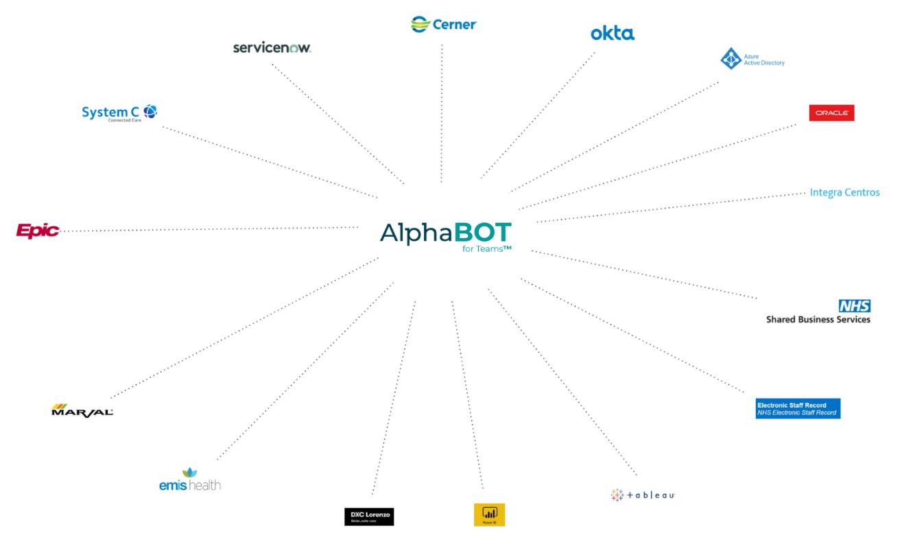 alphabot - icons